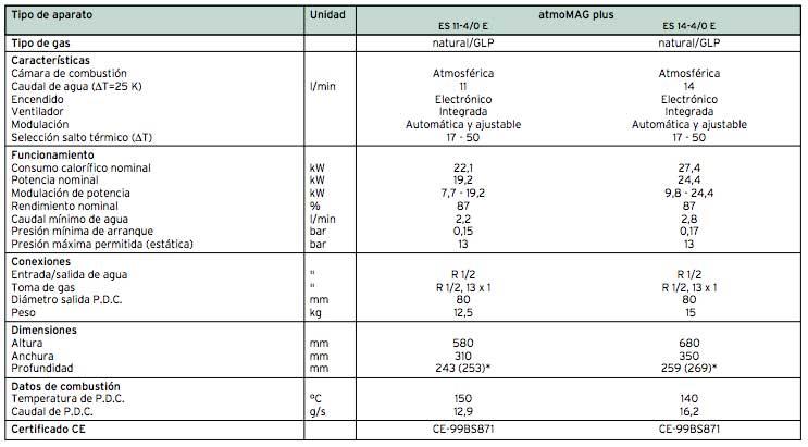 Calentador gas VAILLANT atmoMAG plus 14litros características