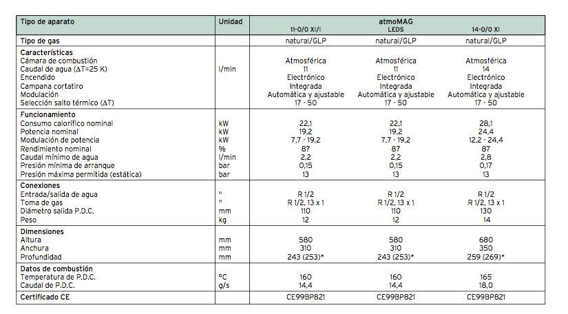 calentador_atomomag_mini_directstart_especificaciones