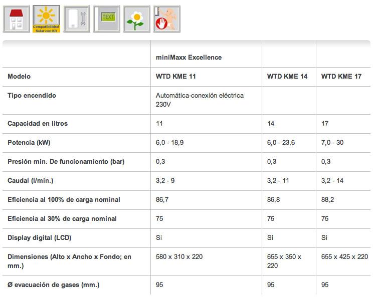 Datos técnicos Calentador gas JUNKERS miniMAXX Excellence WTD-11KME
