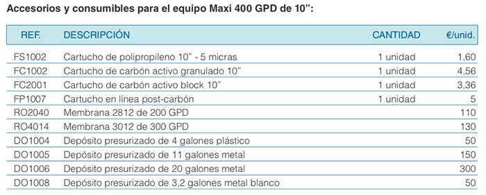 osmosis-maxi-400-accesorios