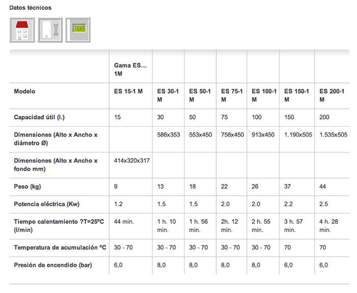 Datos técnicos Termo ElacellSmart desde 15litros