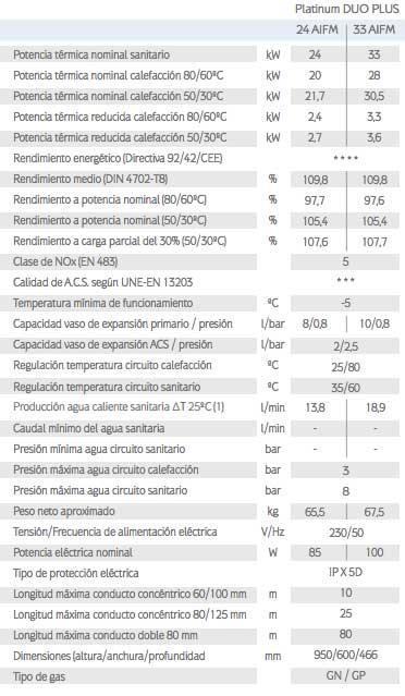 caracteristicas-tecnicas-caldera-gas-natural-baxi-roca-platinum-duo-plus