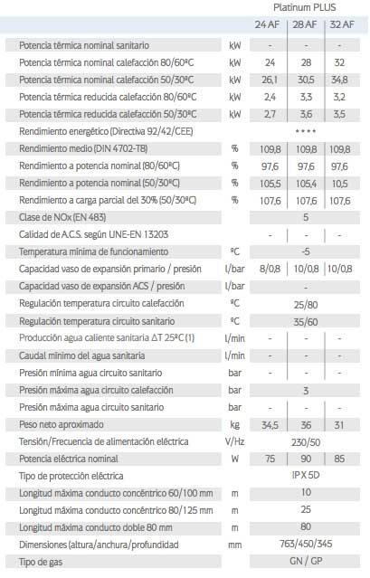 caracteristicas-tecnicas-caldera-gas-natural-baxi-roca-platinum-plus-af