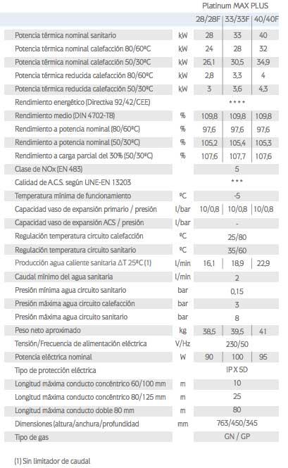 caracteristicas-tecnicas-caldera-gas-natural-baxi-roca-platinum