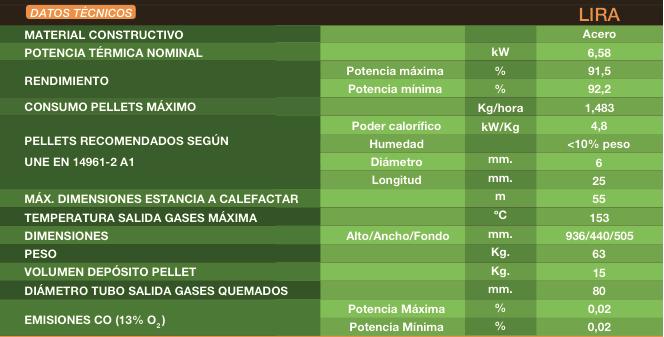 Datos técnicos Estufa pellets FERROLI LIRA