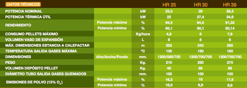 Datos técnicos Caldera pellets ferroli naturfire HR25