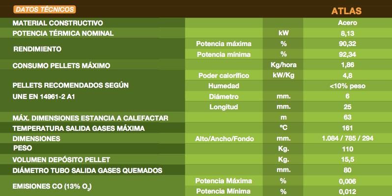 Datos tecnicos estufa pellets ferroli atlas