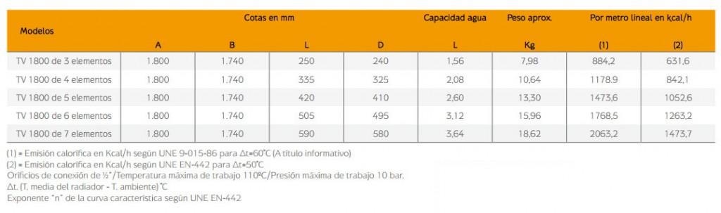 caracteristicas-radiadores-aluminio-vertical-baxi-TV1800-2