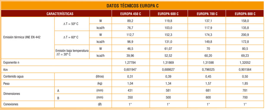 datos-tecnicos-radiadores-ferroli-europa-c