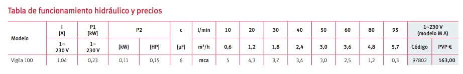 tabla funcionamiento hidráulico bomba drenaje ESPA Vigila100