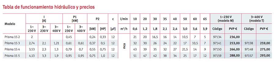 tabla-Bomba-presurizacion-ESPA-Prisma-15