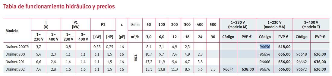 Tabla funcionamiento hidráulico-bomba-espa-Drainex-200