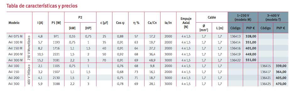 tabla-precios-motor-espa-A4I