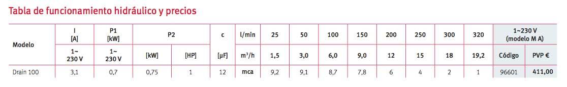 Tabla funcionamiento hidráulico bomba drenaje ESPA Drain_100_Drenaje
