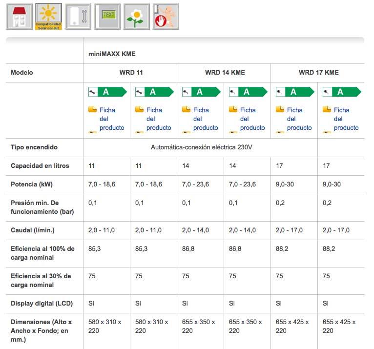 Calentador gas JUNKERS MINIMAXX WRD 11 2 KME datos técnicos