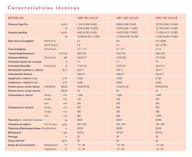 Características Aire acondicionado split techo Fujitsu ABY80UiA-LR- 7310frig x 8600kcal