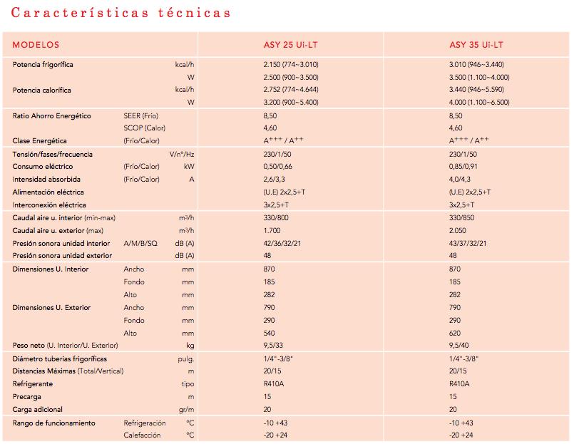 Características técnicas Aire acondicionado Fujitsu ASY35UI-LT