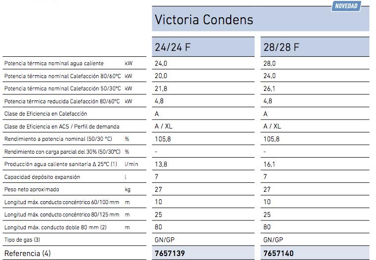 Especificaciones Caldera Gas Natural BaxiRoca Victoria Condens 24 F