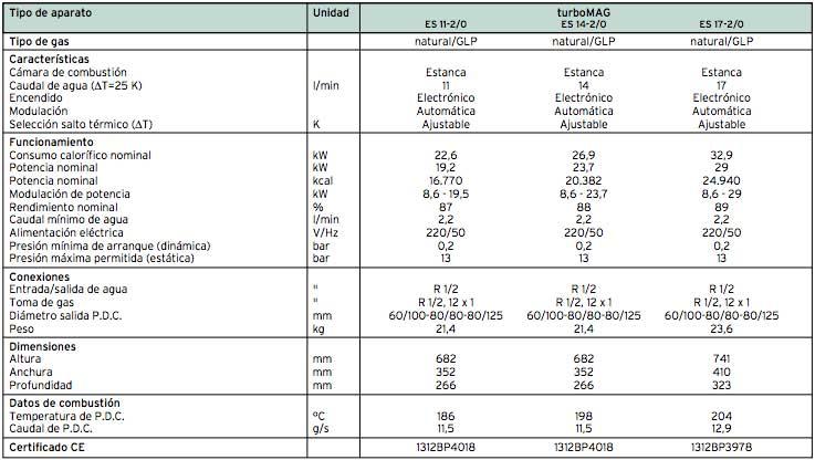 caracteristicas Calentador gas VAILLANT TurboMAG 14 litros estanco