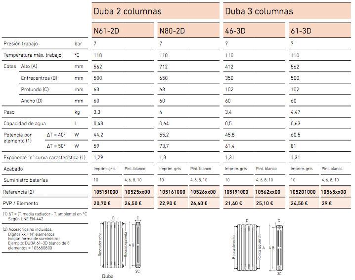 Características Radiadores Hierro Fundido BAXIROCA DUBA