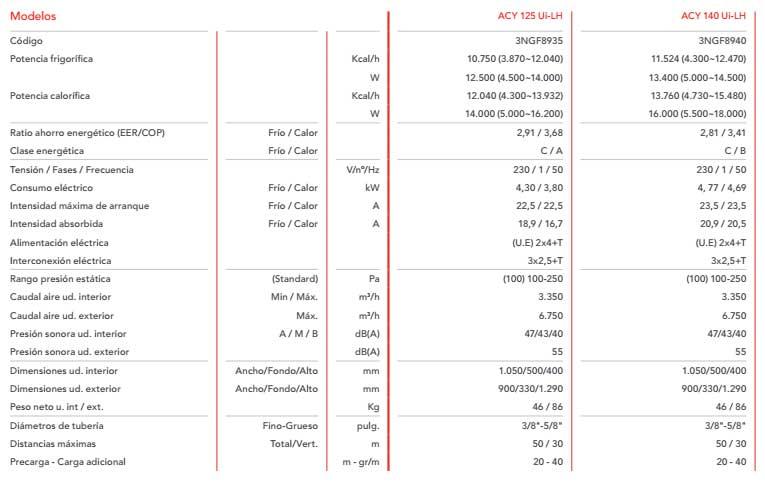 Caracterísiticas técnicas Aire acondicionado conductos Fujitsu acy 140 uia-lh