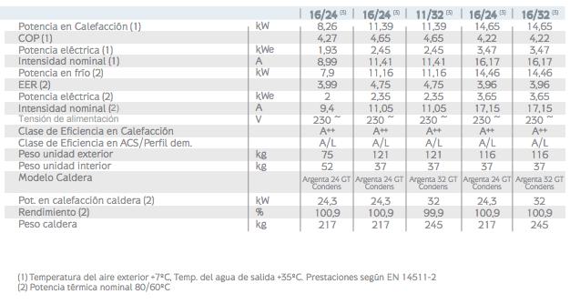 Características técnicas Bomba de calor BAXI PLATINUM BC PLUS Caldera Argenta