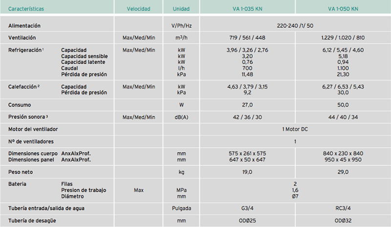 Características Fancoil VAILLANT aroVAIR Cassette