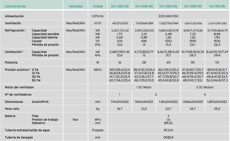 Caracteristicas Fancoil VAILLANT aroVAIR conductos