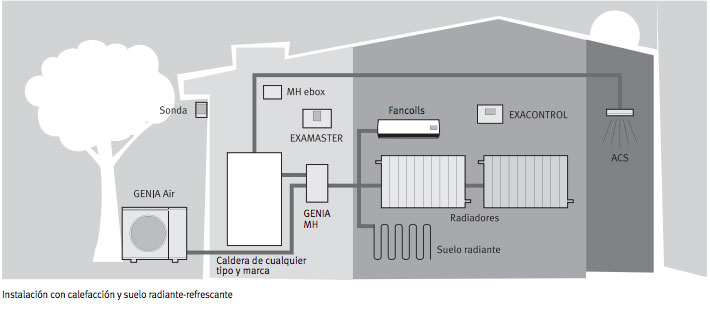 Ejemplo instalación sistema Bomba de calor Saunier Duval Pack Genia Set 5