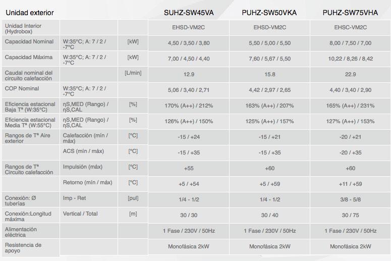 Datos técnicos Sistemas Inverter Bomba de calor Mitsubishi ECODAN
