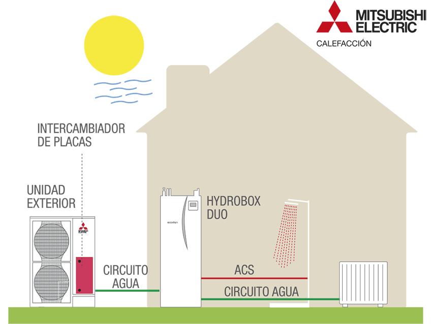 Ejemplo bomba de calor aire-agua mitsubishi